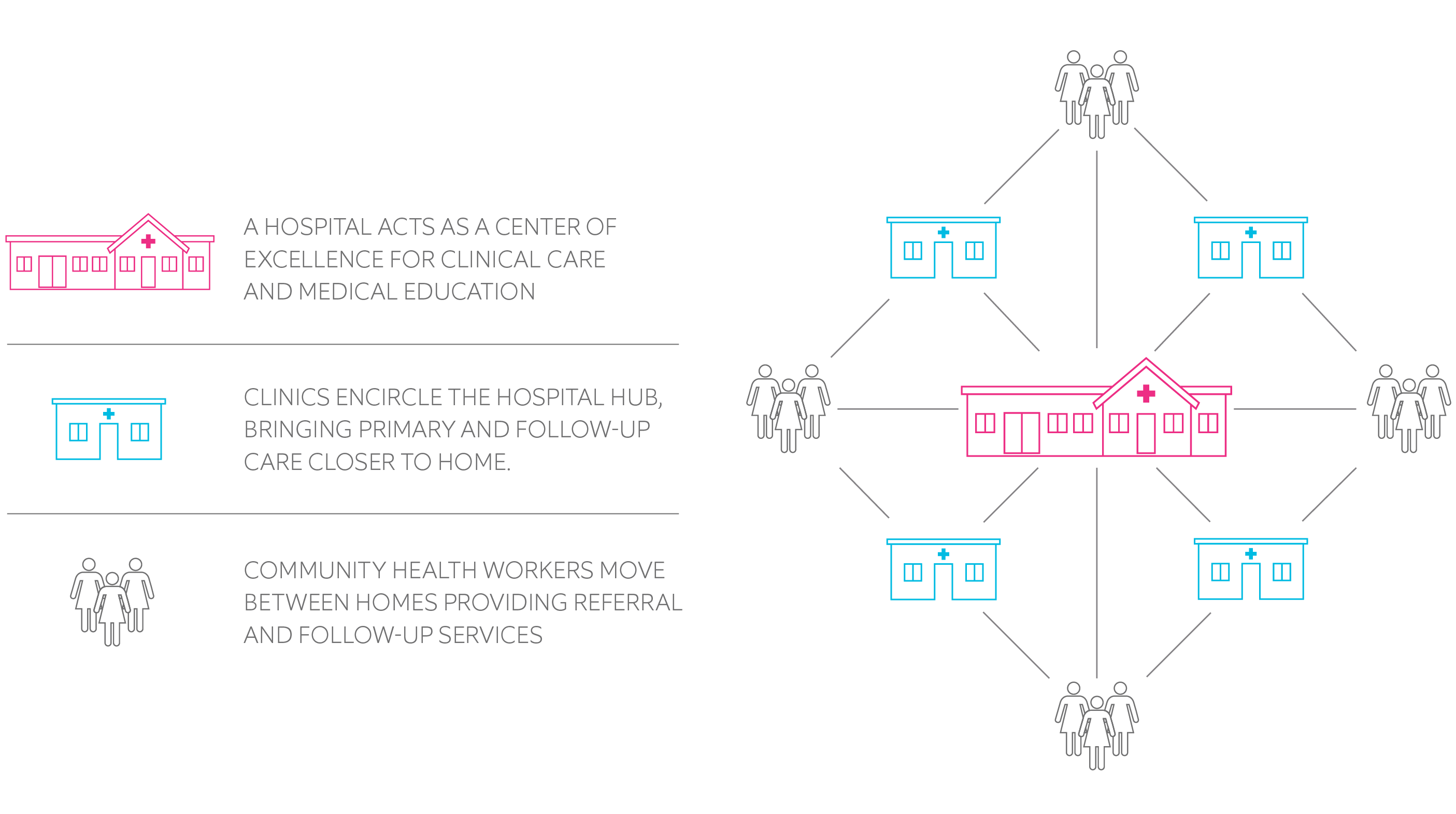 The Hub and Spoke Healthcare Unit